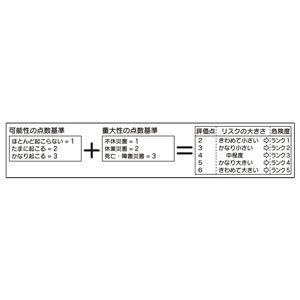 リスクアセスメントKY活動表 320−501 (大) 計算式マグネットシート