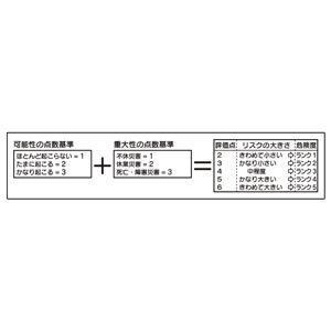 リスクアセスメントKY活動表 320−511 (小) 計算式マグネットシート
