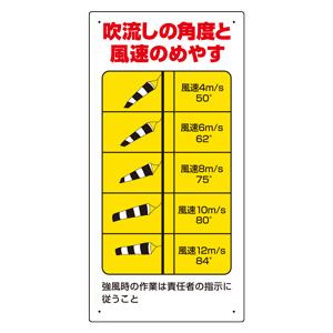 玉掛関係標識 327−21 吹流し角度と風速のめやす